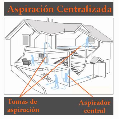 Aspiración centralizada